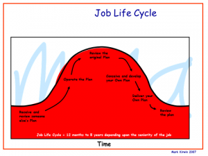 Job Cycle