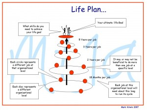 Life Plan - where are you