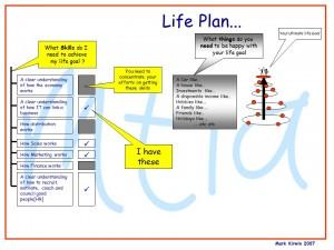 Life Plan - What skills