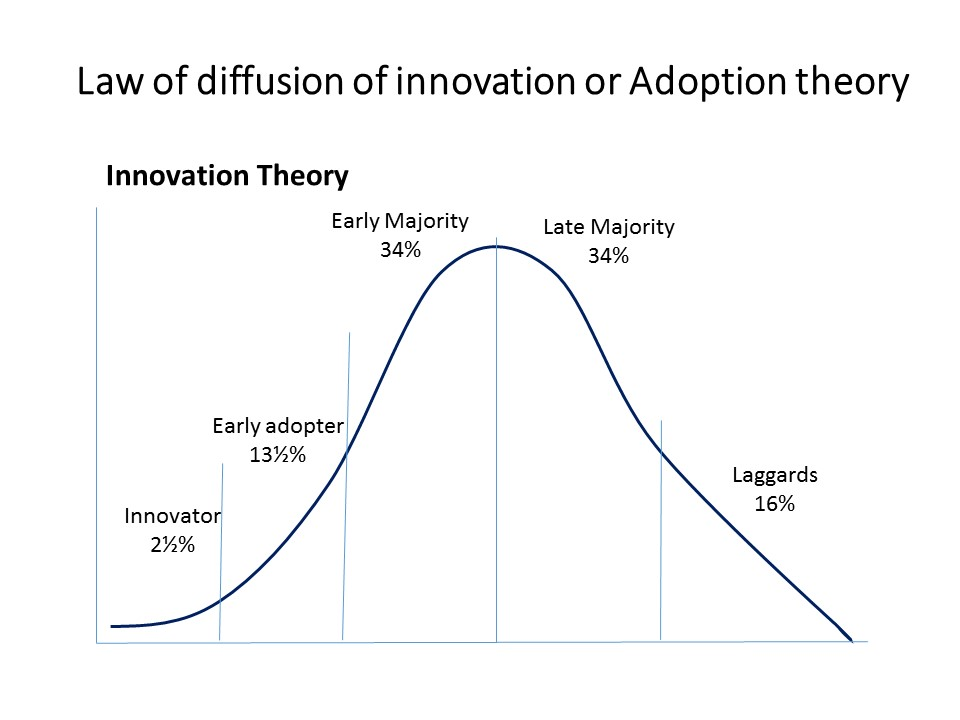 Law of diffusion of innovation or Adoption theory